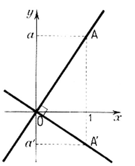 Positions relatives de deux droites dans un plan - Assembler deux planches angle droit ...