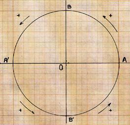 Le cercle trigonom trique for Table trigonometrique