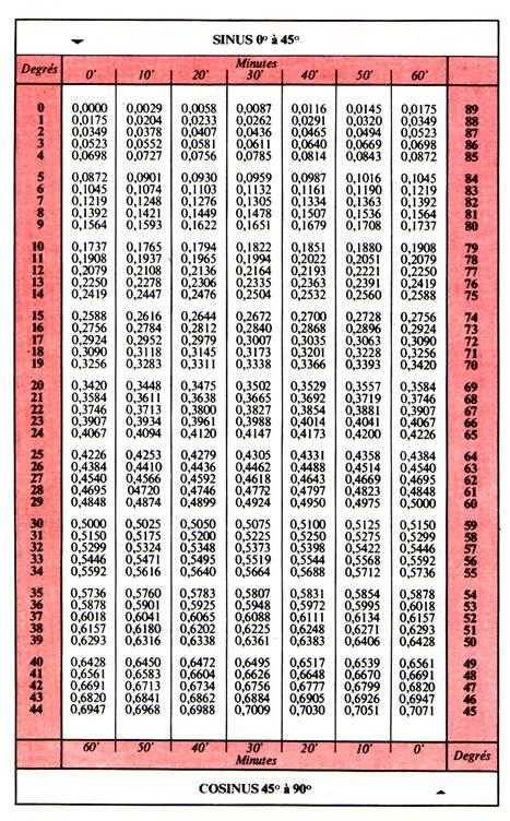 Tables de trigonométrie