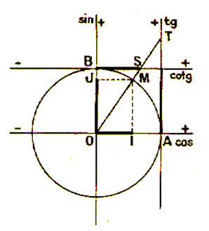 trigonométrie _variation des nombres trigonométriques