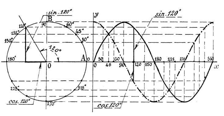 trigonom trie variation des nombres trigonom triques. Black Bedroom Furniture Sets. Home Design Ideas
