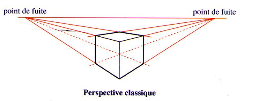 Meublée Sur Perspective En 2 Point De Fuit : Perspectives linéaires